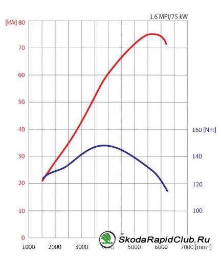 Двигатель Skoda Rapid 1.6 MPI 105 л.с.