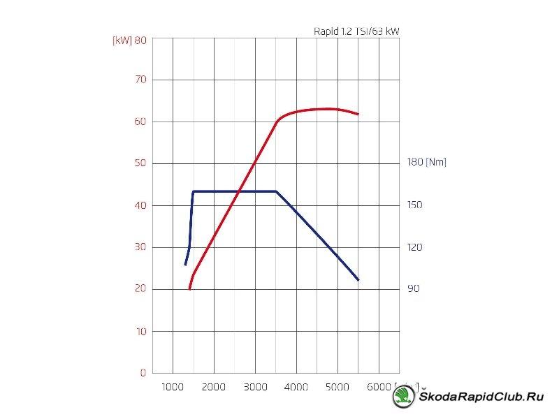 Двигатель Skoda Rapid 1.2 TSI 86 л.с.