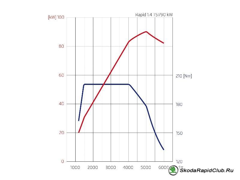 Двигатель Skoda Rapid 1.4 TSI 122 л.с.