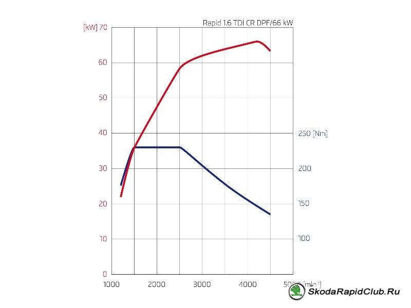 Двигатель Skoda Rapid 1.6 TDI CR DPF 90 л.с.